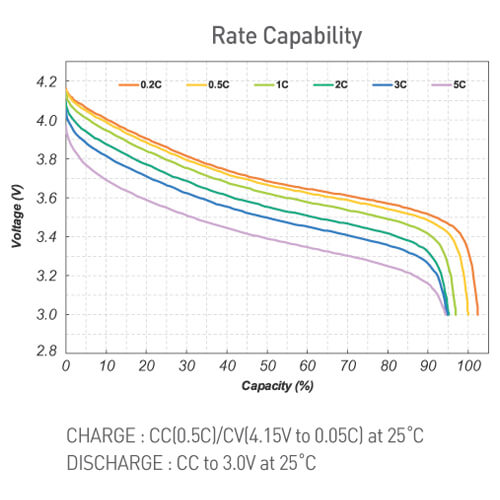 charge and discharge rate curve